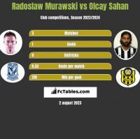 Radoslaw Murawski vs Olcay Sahan h2h player stats