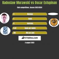 Radoslaw Murawski vs Oscar Estupinan h2h player stats