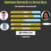Radosław Murawski vs Recep Niyaz h2h player stats