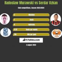 Radoslaw Murawski vs Serdar Ozkan h2h player stats