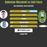 Radoslaw Murawski vs Zeki Yavru h2h player stats
