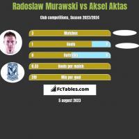 Radosław Murawski vs Aksel Aktas h2h player stats