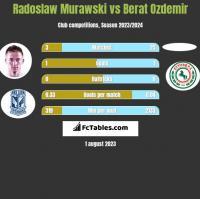 Radoslaw Murawski vs Berat Ozdemir h2h player stats