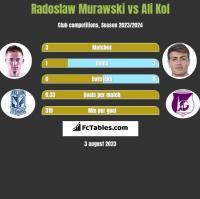 Radosław Murawski vs Ali Kol h2h player stats