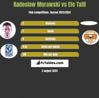 Radosław Murawski vs Efe Tatli h2h player stats