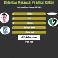 Radosław Murawski vs Alihan Kalkan h2h player stats