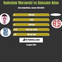 Radosław Murawski vs Alassane Ndao h2h player stats