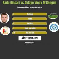 Radu Ginsari vs Ablaye Vieux M'Bengue h2h player stats