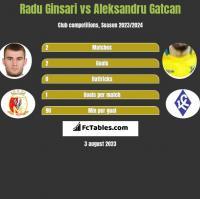 Radu Ginsari vs Aleksandru Gatcan h2h player stats