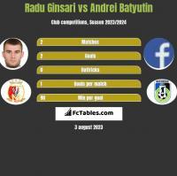 Radu Ginsari vs Andrei Batyutin h2h player stats