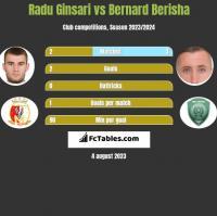 Radu Ginsari vs Bernard Berisha h2h player stats