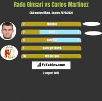 Radu Ginsari vs Carles Martinez h2h player stats