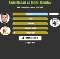Radu Ginsari vs Dmitri Kabutov h2h player stats