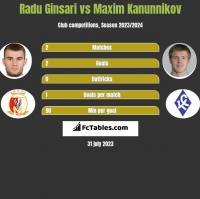 Radu Ginsari vs Maxim Kanunnikov h2h player stats
