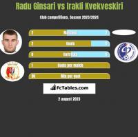 Radu Ginsari vs Irakli Kvekveskiri h2h player stats