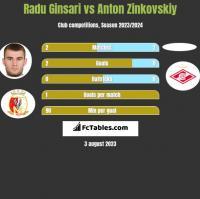 Radu Ginsari vs Anton Zinkovskiy h2h player stats
