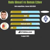 Radu Ginsari vs Roman Ezhov h2h player stats