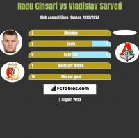 Radu Ginsari vs Vladislav Sarveli h2h player stats