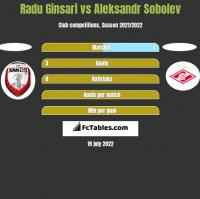 Radu Ginsari vs Aleksandr Sobolev h2h player stats