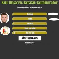 Radu Ginsari vs Ramazan Gadzhimuradov h2h player stats