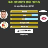 Radu Ginsari vs Danil Prutsev h2h player stats
