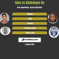 Rafa vs Abdoulaye Ba h2h player stats