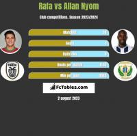Rafa vs Allan Nyom h2h player stats