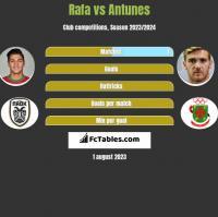 Rafa vs Antunes h2h player stats