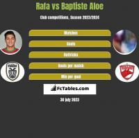 Rafa vs Baptiste Aloe h2h player stats