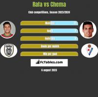 Rafa vs Chema h2h player stats