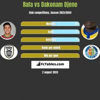 Rafa vs Dakonam Djene h2h player stats