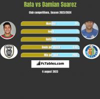 Rafa vs Damian Suarez h2h player stats