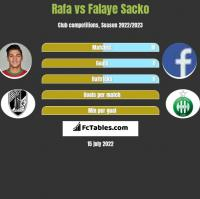 Rafa vs Falaye Sacko h2h player stats