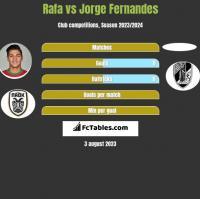 Rafa vs Jorge Fernandes h2h player stats