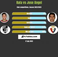 Rafa vs Jose Angel h2h player stats