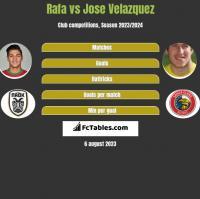 Rafa vs Jose Velazquez h2h player stats