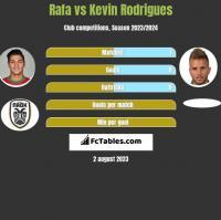 Rafa vs Kevin Rodrigues h2h player stats