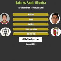 Rafa vs Paulo Oliveira h2h player stats