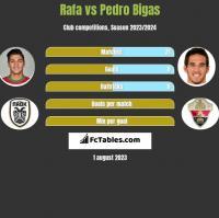 Rafa vs Pedro Bigas h2h player stats