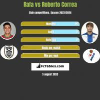 Rafa vs Roberto Correa h2h player stats