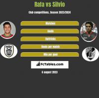 Rafa vs Silvio h2h player stats