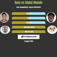 Rafa vs Abdul Mumin h2h player stats