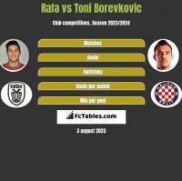 Rafa vs Toni Borevkovic h2h player stats
