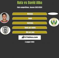 Rafa vs David Alba h2h player stats