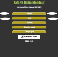 Rafa vs Halim Meddour h2h player stats