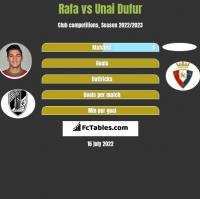 Rafa vs Unai Dufur h2h player stats