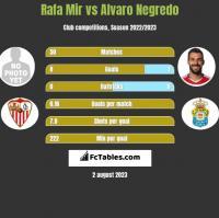 Rafa Mir vs Alvaro Negredo h2h player stats