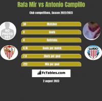 Rafa Mir vs Antonio Campillo h2h player stats