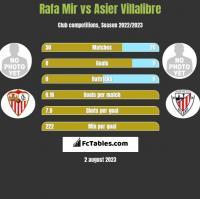 Rafa Mir vs Asier Villalibre h2h player stats