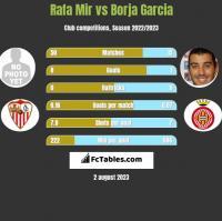 Rafa Mir vs Borja Garcia h2h player stats
